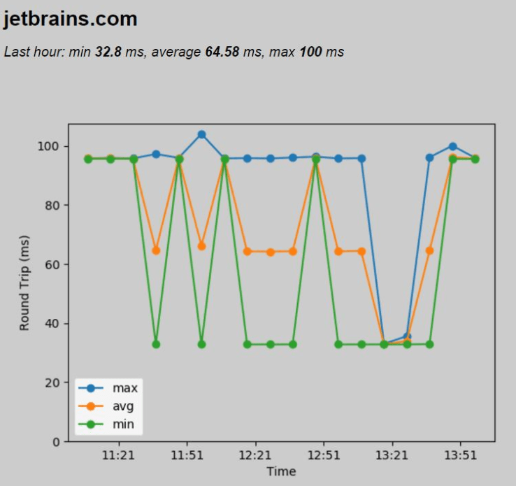 py raspberry pi ping time graph png