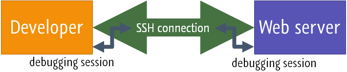 SSH tunnel diagram