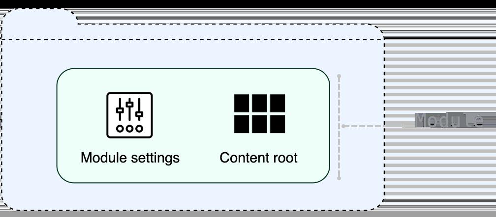 Module composition shown on a scheme