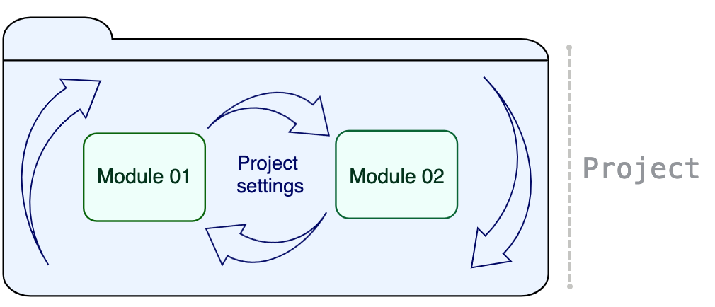 Project components shown on a scheme