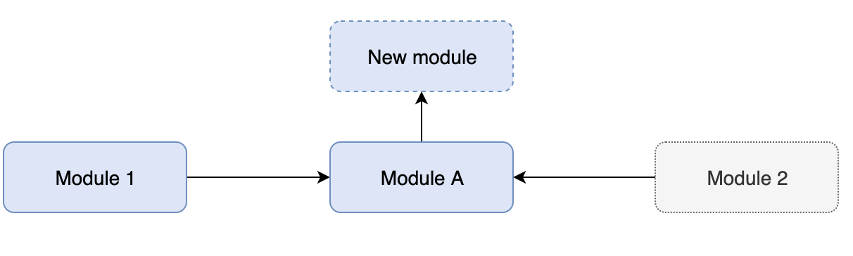 Adding new modules to the loaded module