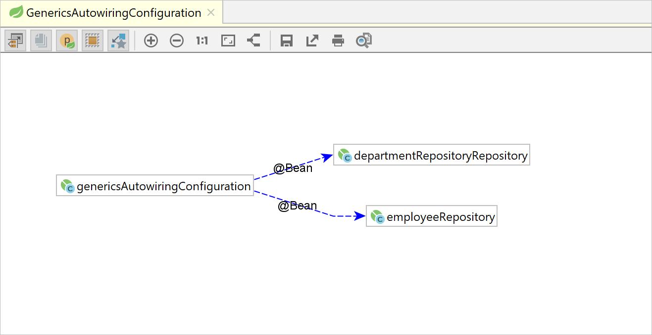 The Spring Beans Dependencies diagram