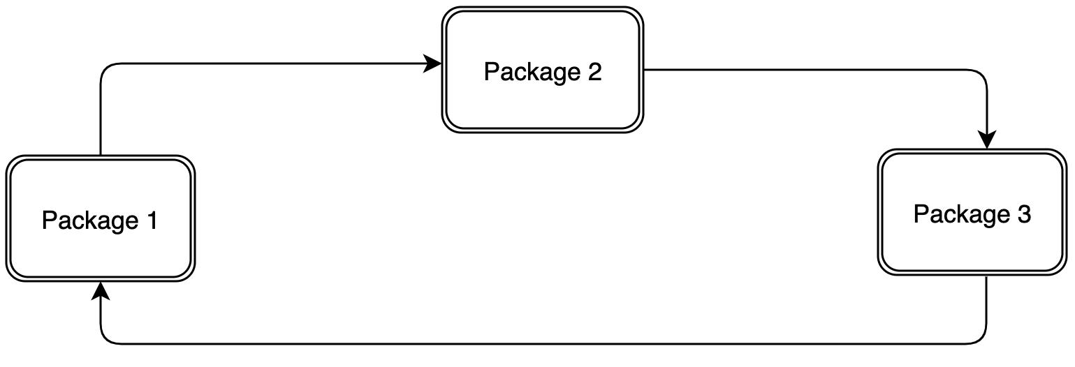 Cyclic dependencies shown on a scheme