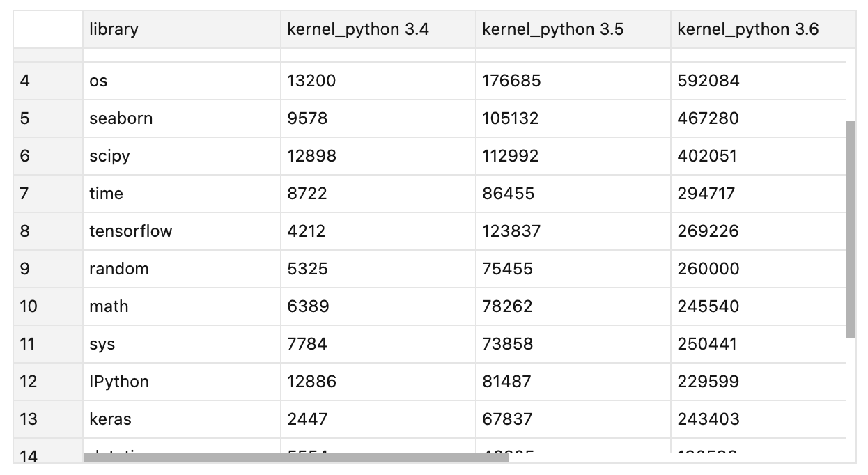 Dataset table