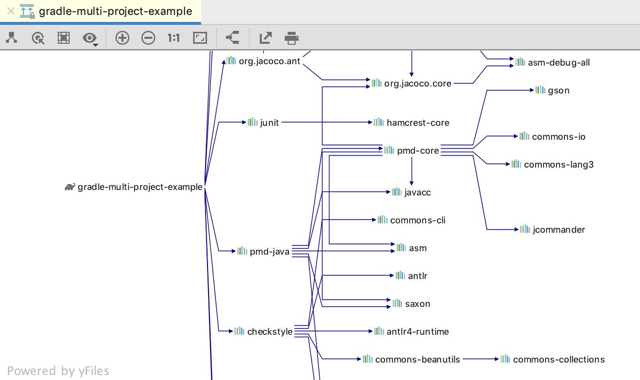 Gradle dependencies diagram