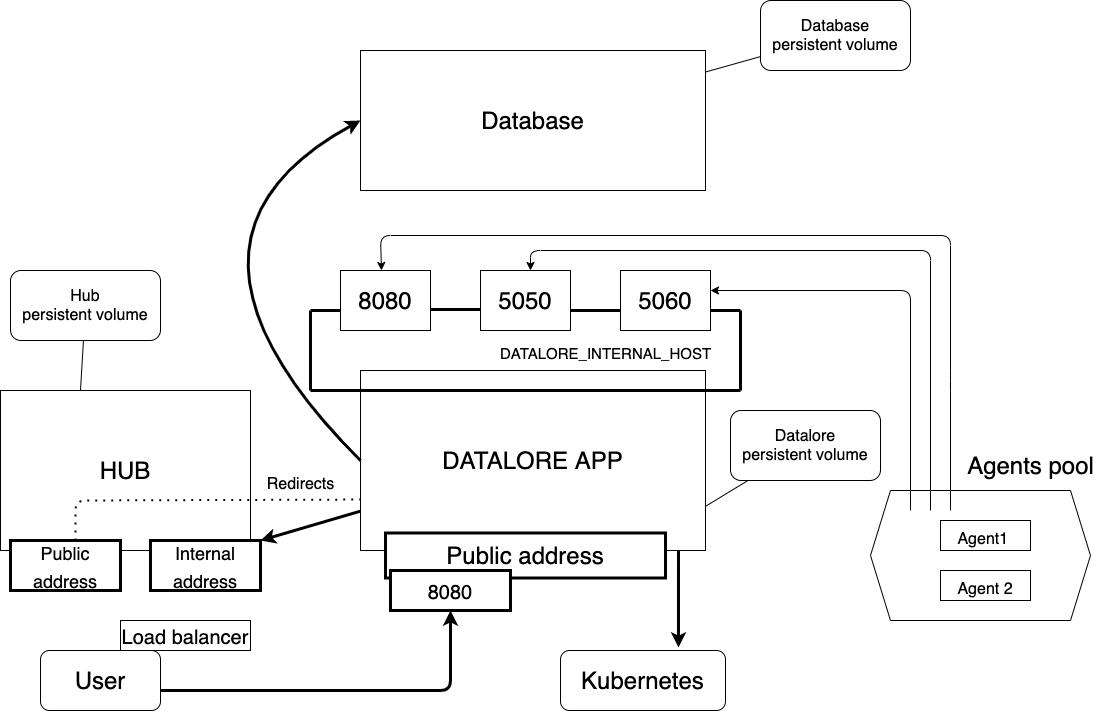 Datalore on-premises infrastructure using Kubernetes