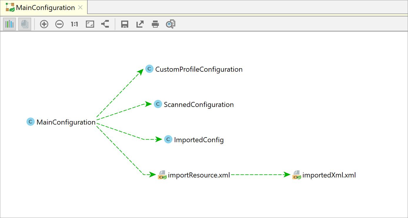 Spring Application Context Dependencies diagram