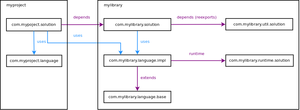 Normal module structure