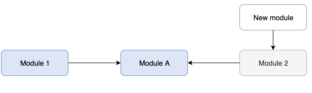 Adding new modules to the unloaded module