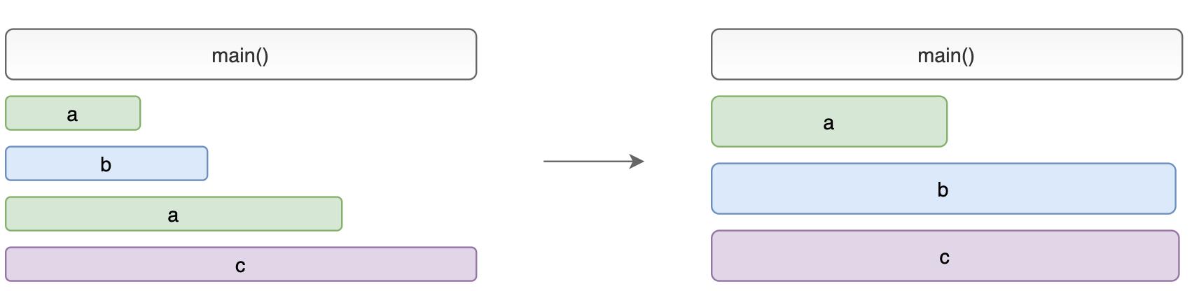 Demonstrating collapsed recursive calls