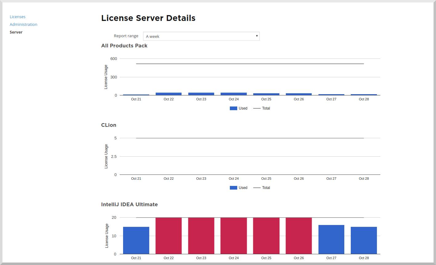 Detailed server usage statistic