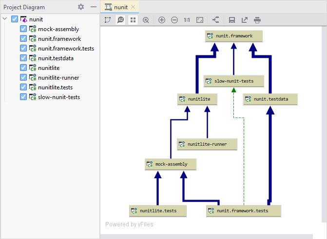 JetBrains Rider: project dependency diagram