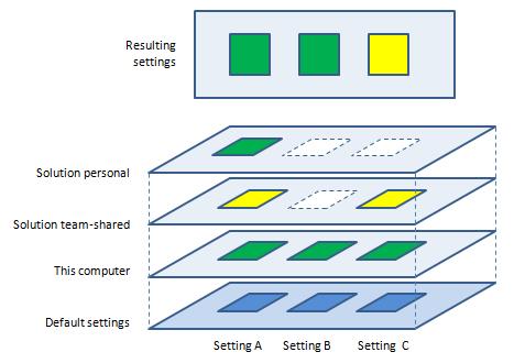 Applying and overriding JetBrainsRider settings