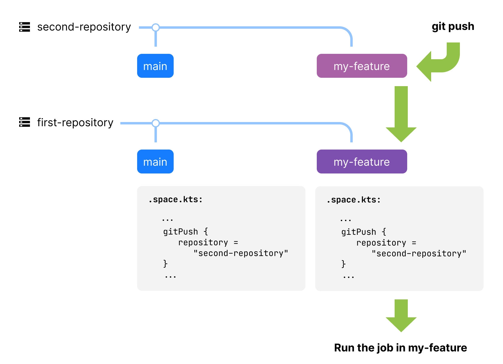 Trigger a job in another repository