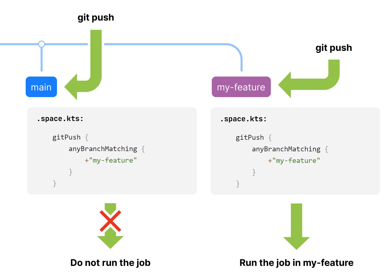 Run a job on gitPush with branchFilter