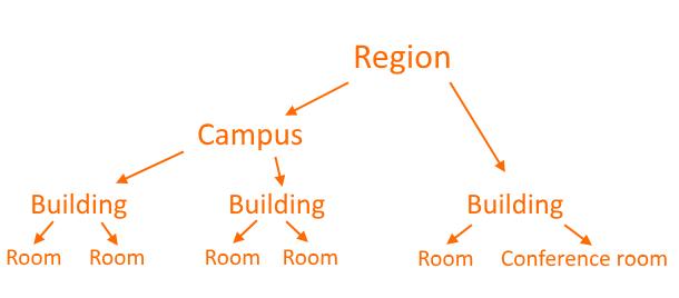 Locations chart