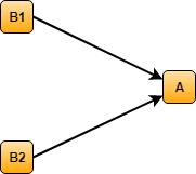 B1 B2 A