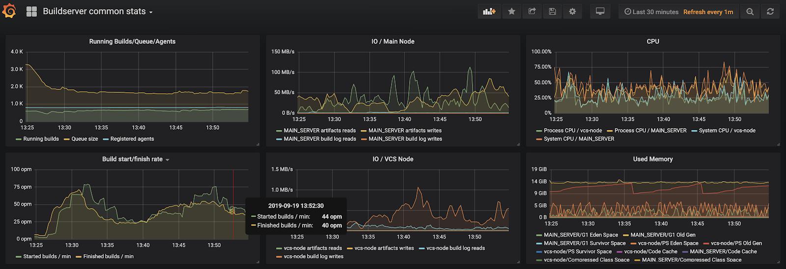 Example of TeamCity metrics represented in Grafana