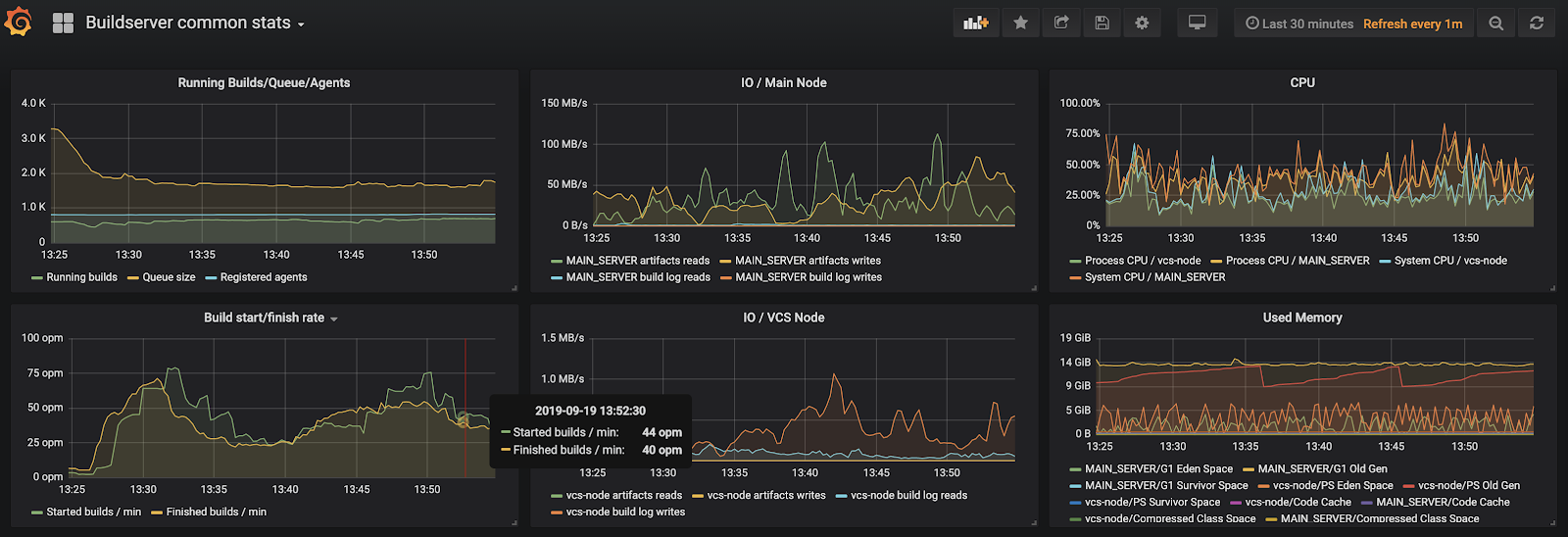 Example of TeamCity metrics represented in Grafana