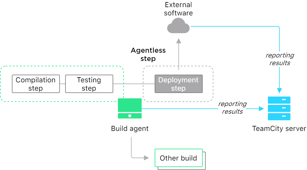 Build with agentless step