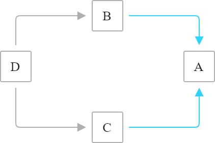 Valid flow 2