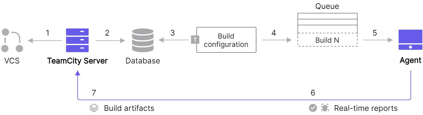 Basic CI flow with TeamCity