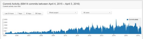 contrib_graph.png