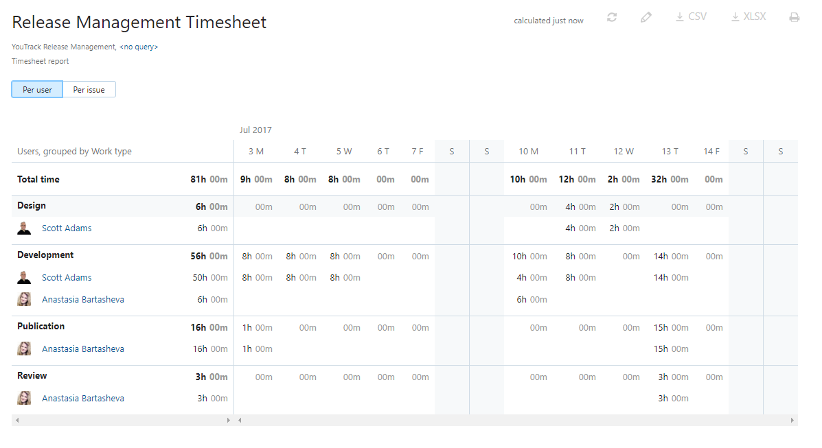 Timesheet report presentation per user
