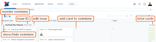 agile swimlane