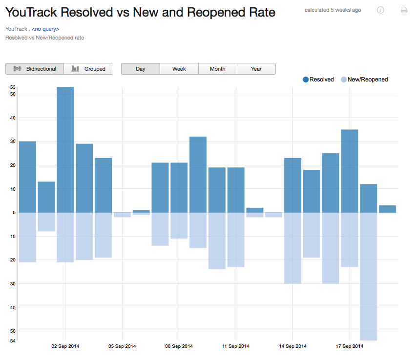 Reported vs resolved bidir