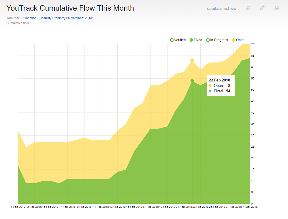 Cumulative flow in progress