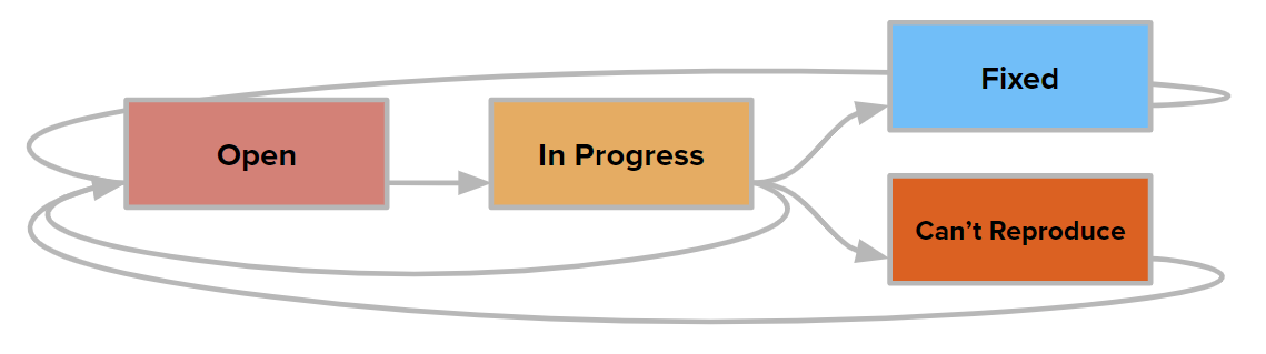 A diagram that shows the transitions for the State field in issues that are assigned the Bug type.