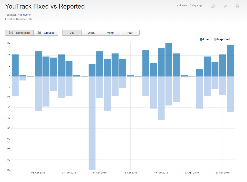 Report fixed vs reported