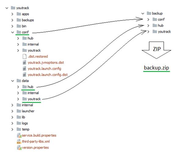 Restore zip default data folder