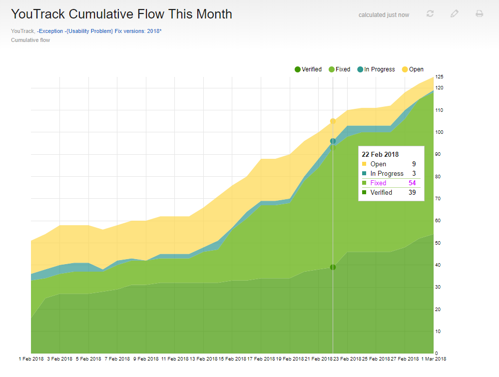 Cumulative flow