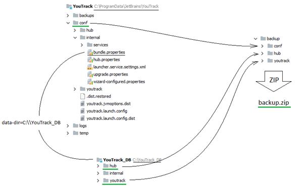 Restore msi non default data folder