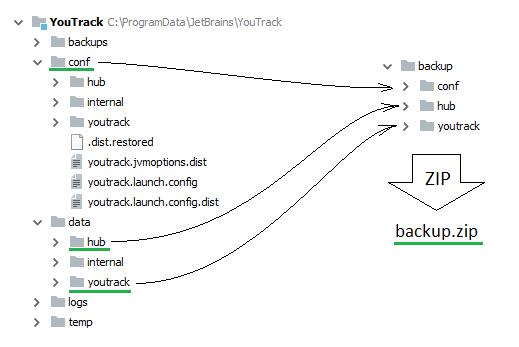 Restore youtrack msi default data folder