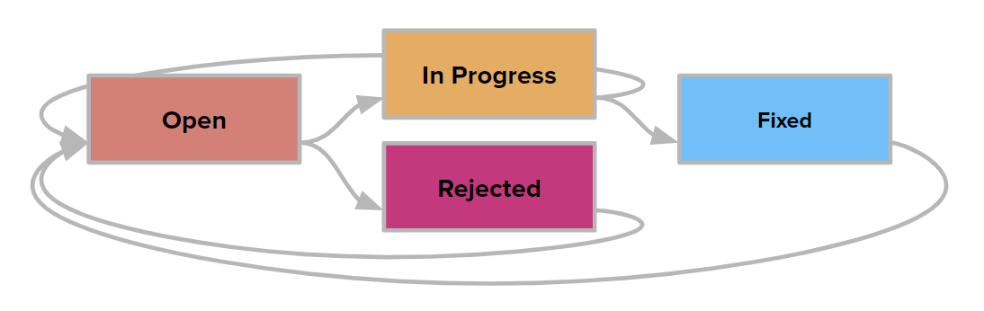 A diagram that shows the transitions for the State field in issues that are classified as feature requests