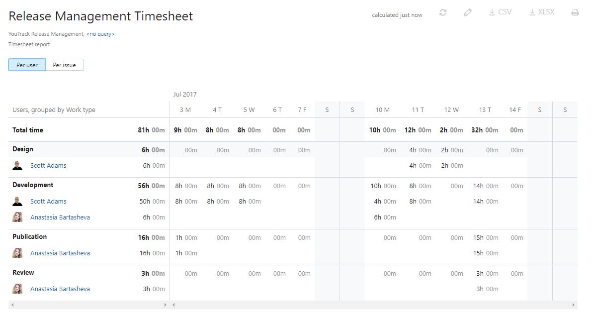 Timesheet report presentation per user