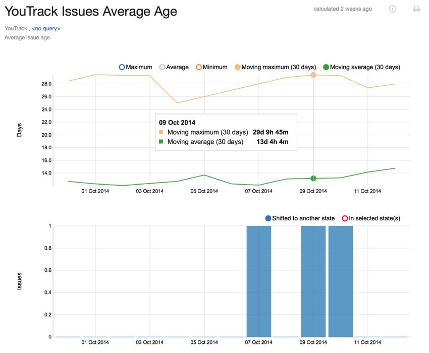 Average issue age