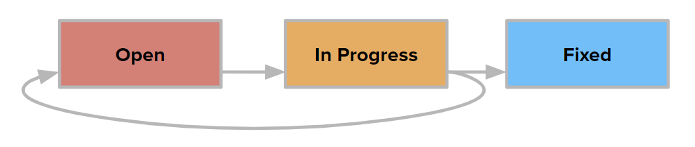 A diagram that illustrates the supported transitions between values for the State field.