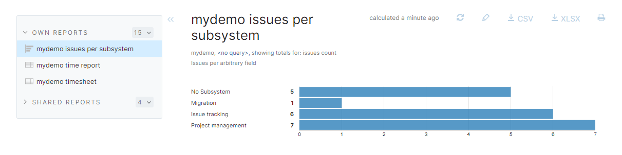 Issues per subsystem report for demo project.
