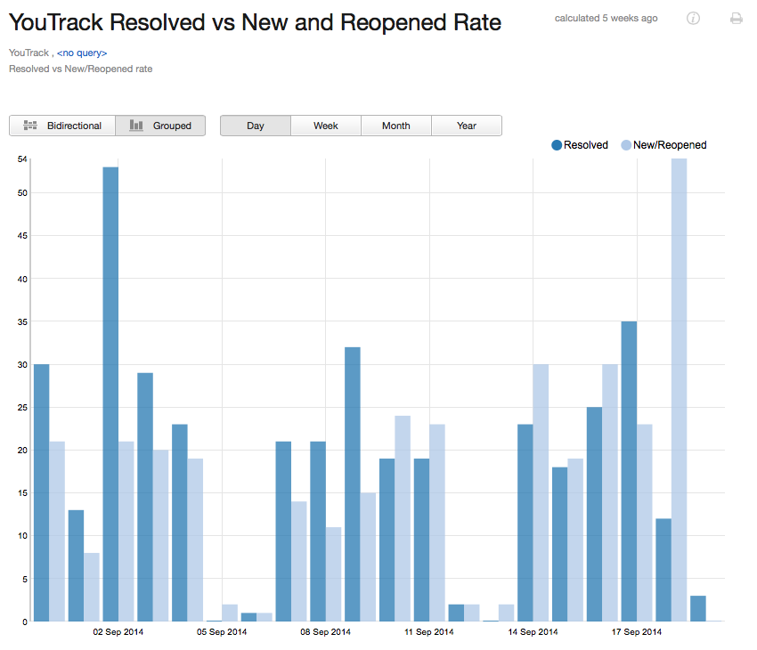 Reported vs resolved grouped