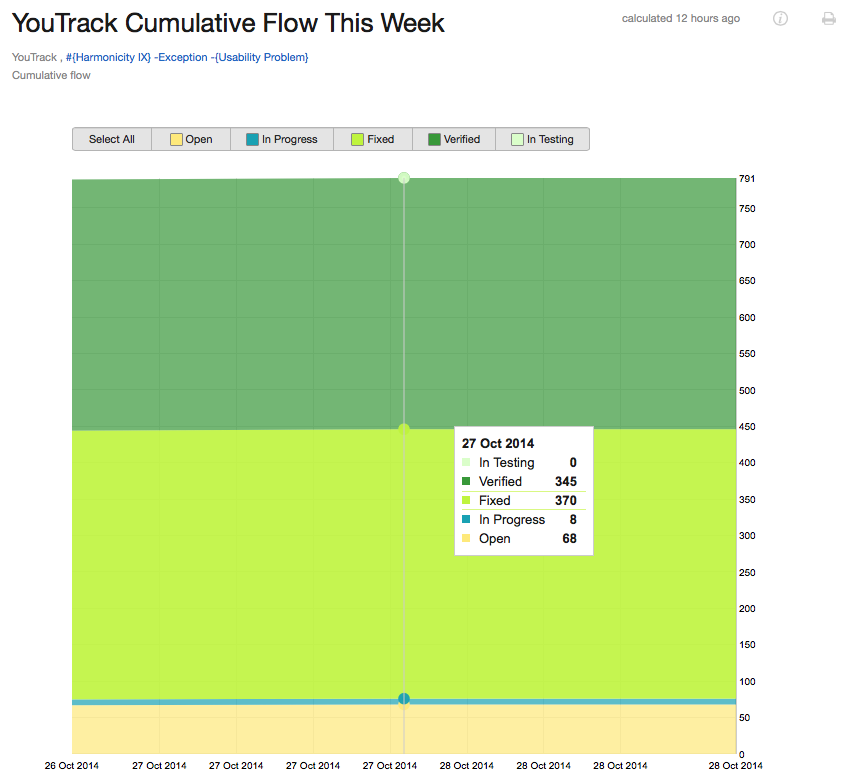/help/img/youtrack/7.0/cumulativeFlow.png