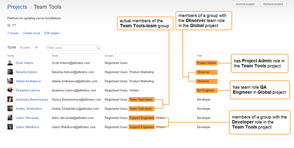 /help/img/youtrack/7.0/projectTeamAnnotated.png