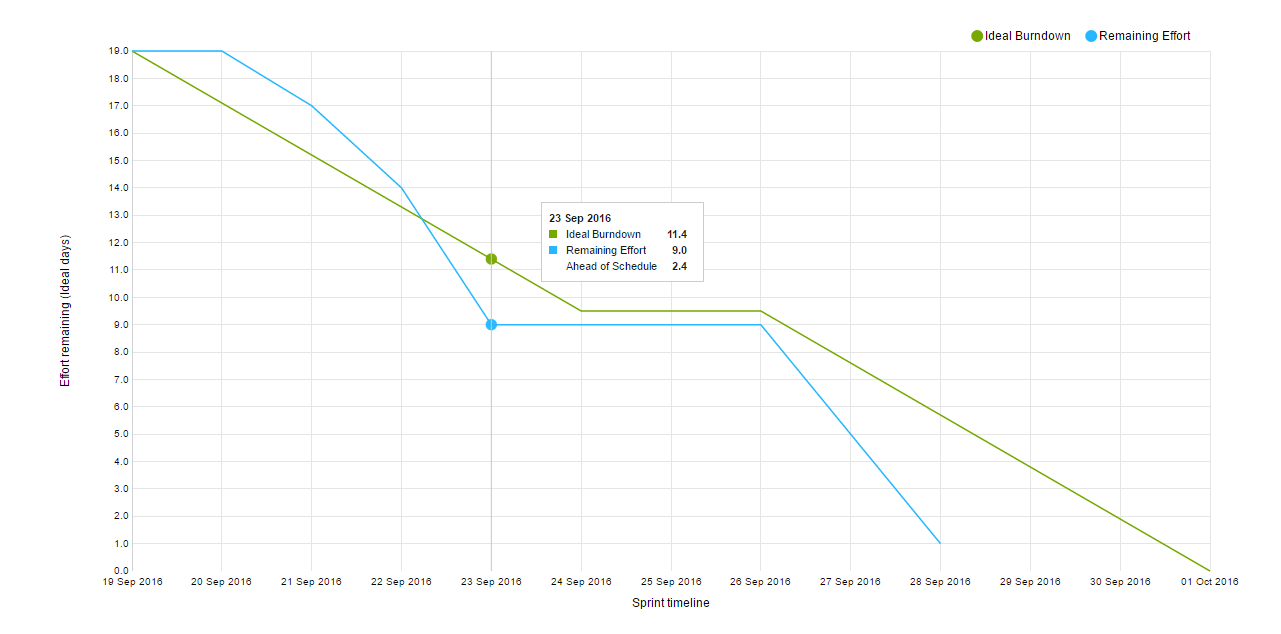 /help/img/youtrack/7.0/scrum_tutorial_burndown_chart.png