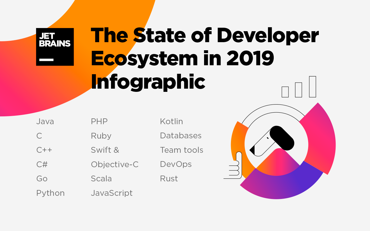 The state of Developer Ecosystem in 2019 Infographic